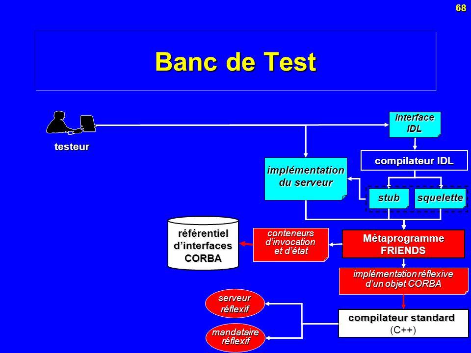 68 Banc de Test testeur Métaprogramme FRIENDS référentiel dinterfaces CORBA implémentation réflexive dun objet CORBA conteneurs dinvocation et détat c