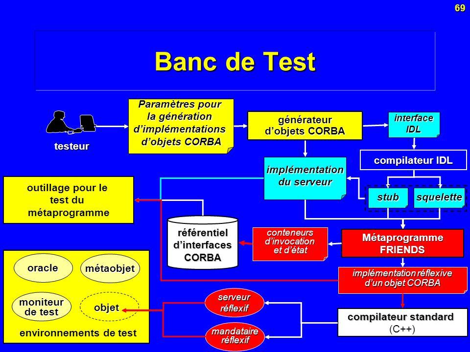 69 Banc de Test testeur Paramètres pour la génération dimplémentations dobjets CORBA stubsquelette interface IDL implémentation du serveur compilateur