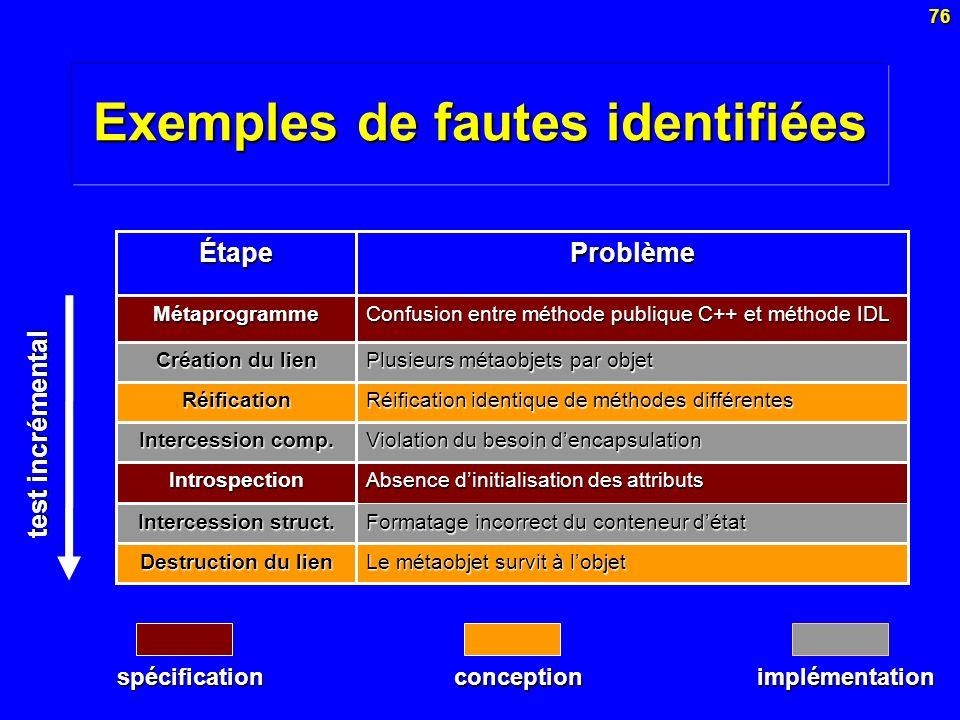 76 Exemples de fautes identifiées Absence dinitialisation des attributs Introspection Confusion entre méthode publique C++ et méthode IDL Métaprogramm