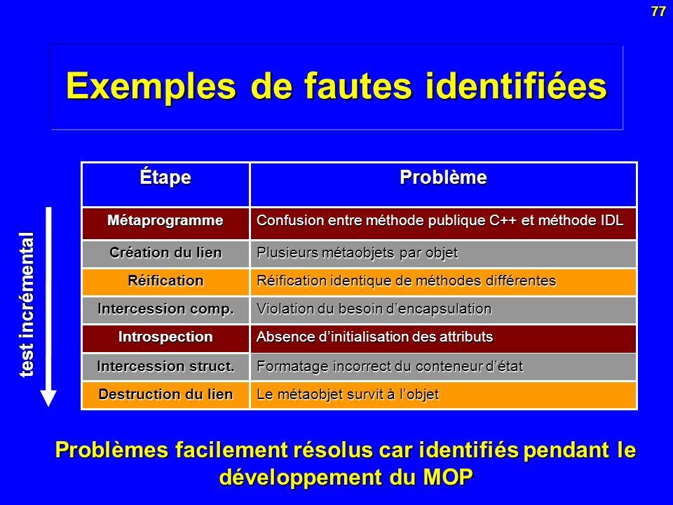 77 Exemples de fautes identifiées Absence dinitialisation des attributs Introspection Confusion entre méthode publique C++ et méthode IDL Métaprogramm