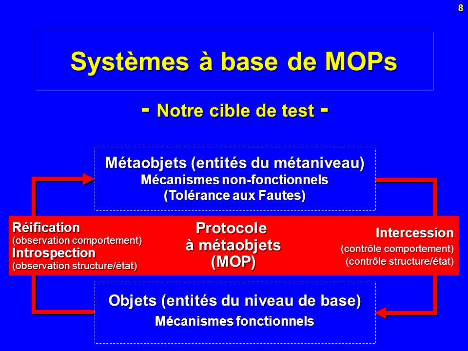 8 Systèmes à base de MOPs Objets (entités du niveau de base) Mécanismes fonctionnels Métaobjets (entités du métaniveau) Mécanismes non-fonctionnels (T