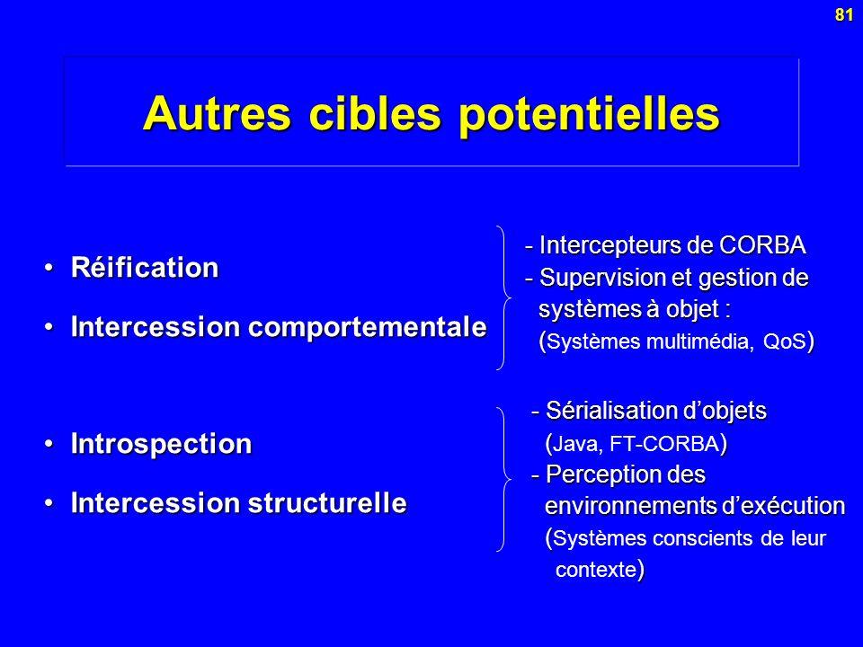 81 Autres cibles potentielles RéificationRéification Intercession comportementaleIntercession comportementale IntrospectionIntrospection Intercession