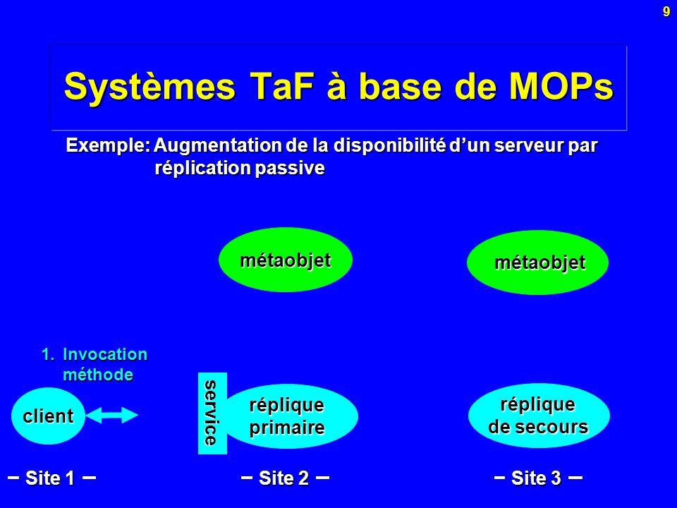 9 Systèmes TaF à base de MOPs métaobjet Exemple: Augmentation de la disponibilité dun serveur par réplication passive Site 1 métaobjet métaobjet répli