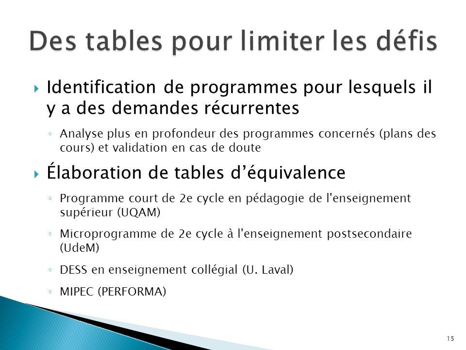 Identification de programmes pour lesquels il y a des demandes récurrentes Analyse plus en profondeur des programmes concernés (plans des cours) et va