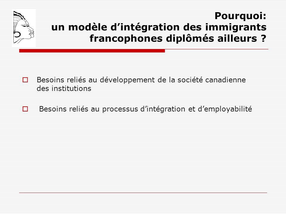 Pourquoi: un modèle dintégration des immigrants francophones diplômés ailleurs .