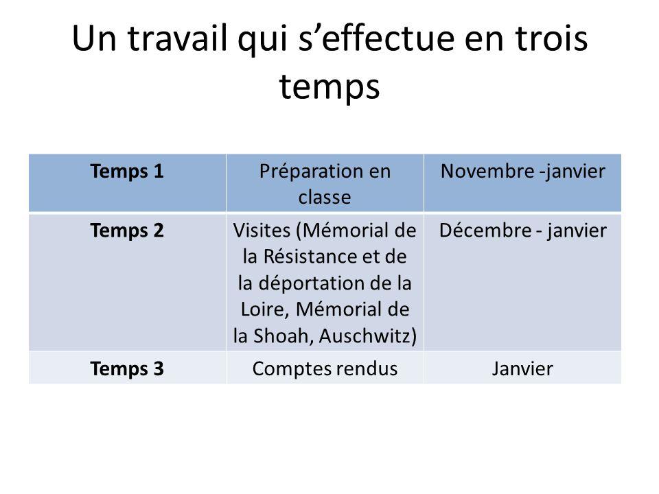 Un travail qui seffectue en trois temps Temps 1Préparation en classe Novembre -janvier Temps 2Visites (Mémorial de la Résistance et de la déportation