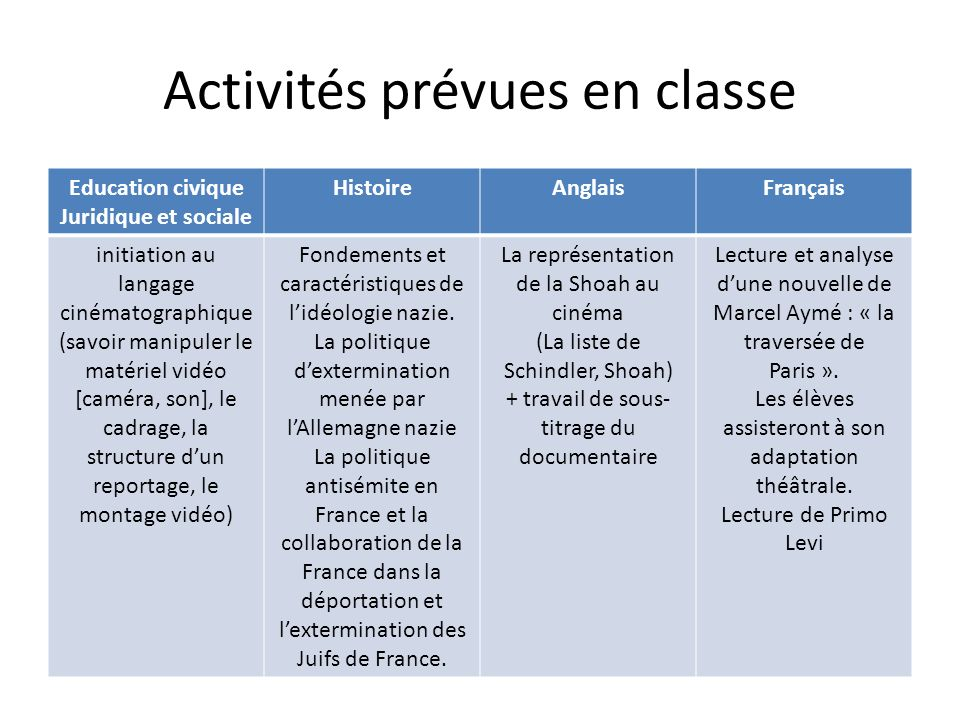 Activités prévues en classe Education civique Juridique et sociale HistoireAnglaisFrançais initiation au langage cinématographique (savoir manipuler l