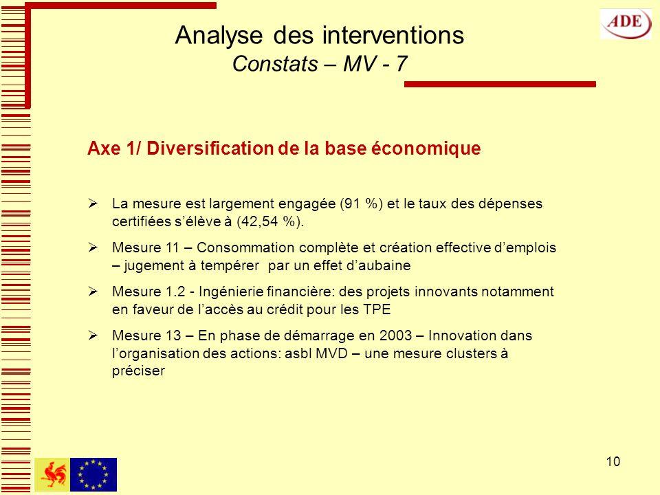 10 Analyse des interventions Constats – MV - 7 Axe 1/ Diversification de la base économique La mesure est largement engagée (91 %) et le taux des dépenses certifiées sélève à (42,54 %).