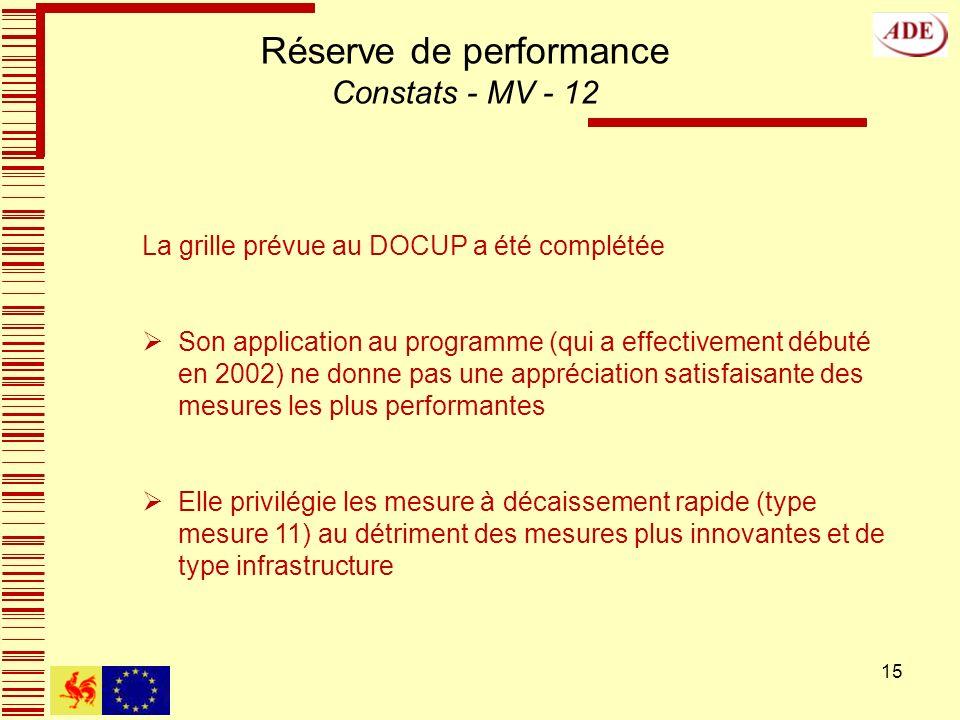 15 Réserve de performance Constats - MV - 12 La grille prévue au DOCUP a été complétée Son application au programme (qui a effectivement débuté en 2002) ne donne pas une appréciation satisfaisante des mesures les plus performantes Elle privilégie les mesure à décaissement rapide (type mesure 11) au détriment des mesures plus innovantes et de type infrastructure