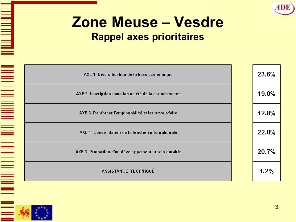3 Zone Meuse – Vesdre Rappel axes prioritaires