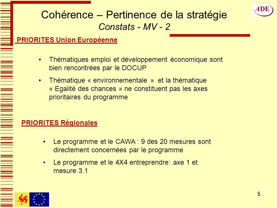 5 Cohérence – Pertinence de la stratégie Constats - MV - 2 Le programme et le CAWA : 9 des 20 mesures sont directement concernées par le programme Le programme et le 4X4 entreprendre: axe 1 et mesure 3.1 PRIORITES Régionales PRIORITES Union Européenne Thématiques emploi et développement économique sont bien rencontrées par le DOCUP Thématique « environnementale » et la thématique « Egalité des chances » ne constituent pas les axes prioritaires du programme