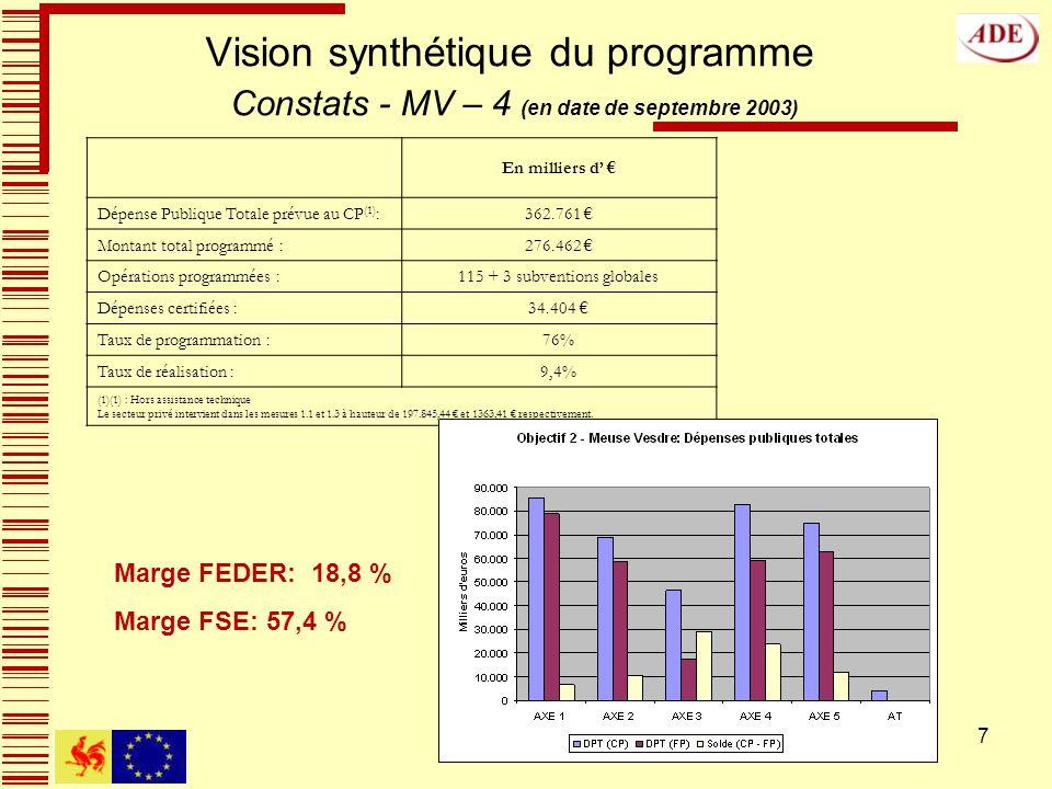7 Vision synthétique du programme Constats - MV – 4 (en date de septembre 2003) En milliers d Dépense Publique Totale prévue au CP (1) :362.761 Montant total programmé :276.462 Opérations programmées :115 + 3 subventions globales Dépenses certifiées :34.404 Taux de programmation :76% Taux de réalisation :9,4% (1)(1) : Hors assistance technique Le secteur privé intervient dans les mesures 1.1 et 1.3 à hauteur de 197.845,44 et 1363,41 respectivement.
