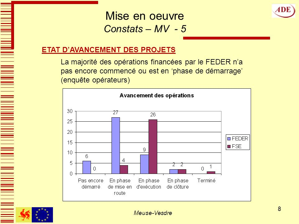 8 Mise en oeuvre Constats – MV - 5 La majorité des opérations financées par le FEDER na pas encore commencé ou est en phase de démarrage (enquête opérateurs) ETAT DAVANCEMENT DES PROJETS Meuse-Vesdre