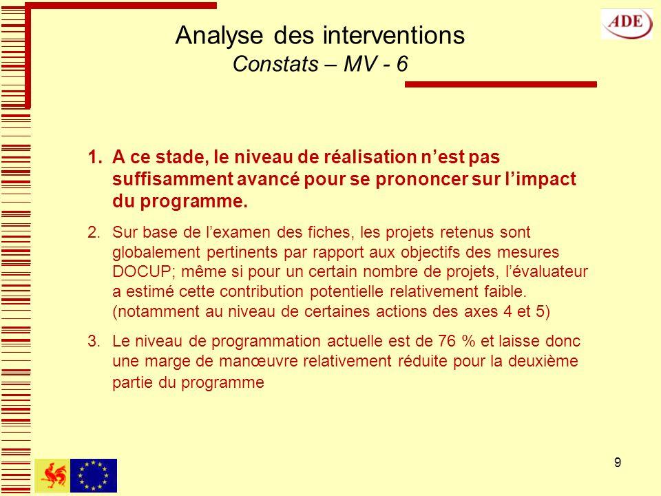 9 Analyse des interventions Constats – MV - 6 1.A ce stade, le niveau de réalisation nest pas suffisamment avancé pour se prononcer sur limpact du programme.