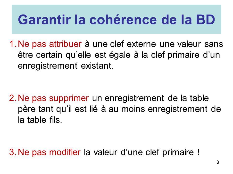 9 Gestion par imposition dune contraintes dintégrité CREATE TABLE Article ( [code article] Autoincrement NOT NULL, [prix article] INT, [date fabrication] DATE, [référence fournisseur] INT NOT NULL, CONSTRAINT A1 PRIMARY KEY ([code article]), CONSTRAINT A2 FOREIGN KEY ([référence fournisseur]) REFERENCES fournisseur ([N° Siret]) ) Une valeur insérée dans le champ [référence fournisseur] de la table article doit obligatoirement exister comme clé primaire de la table fournisseur (le champ [N° Siret])