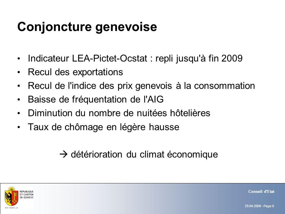 29.04.2009 - Page 6 Conseil d'Etat Conjoncture genevoise Indicateur LEA-Pictet-Ocstat : repli jusqu'à fin 2009 Recul des exportations Recul de l'indic
