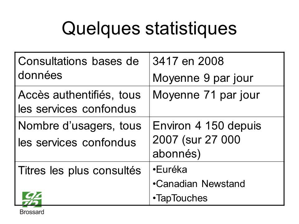 Quelques statistiques Consultations bases de données 3417 en 2008 Moyenne 9 par jour Accès authentifiés, tous les services confondus Moyenne 71 par jour Nombre dusagers, tous les services confondus Environ 4 150 depuis 2007 (sur 27 000 abonnés) Titres les plus consultés Euréka Canadian Newstand TapTouches