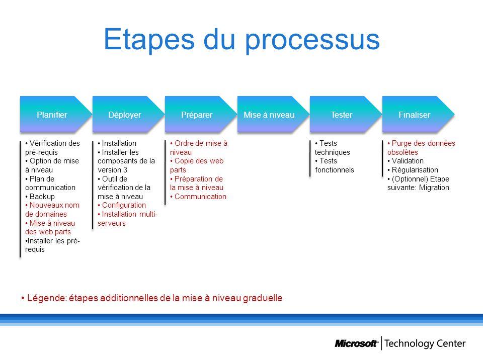 Etapes du processus Planifier Déployer Préparer Mise à niveau Tester Finaliser Vérification des pré-requis Option de mise à niveau Plan de communicati