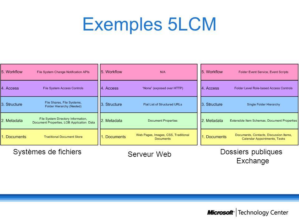 Exemples 5LCM Systèmes de fichiers Serveur Web Dossiers publiques Exchange