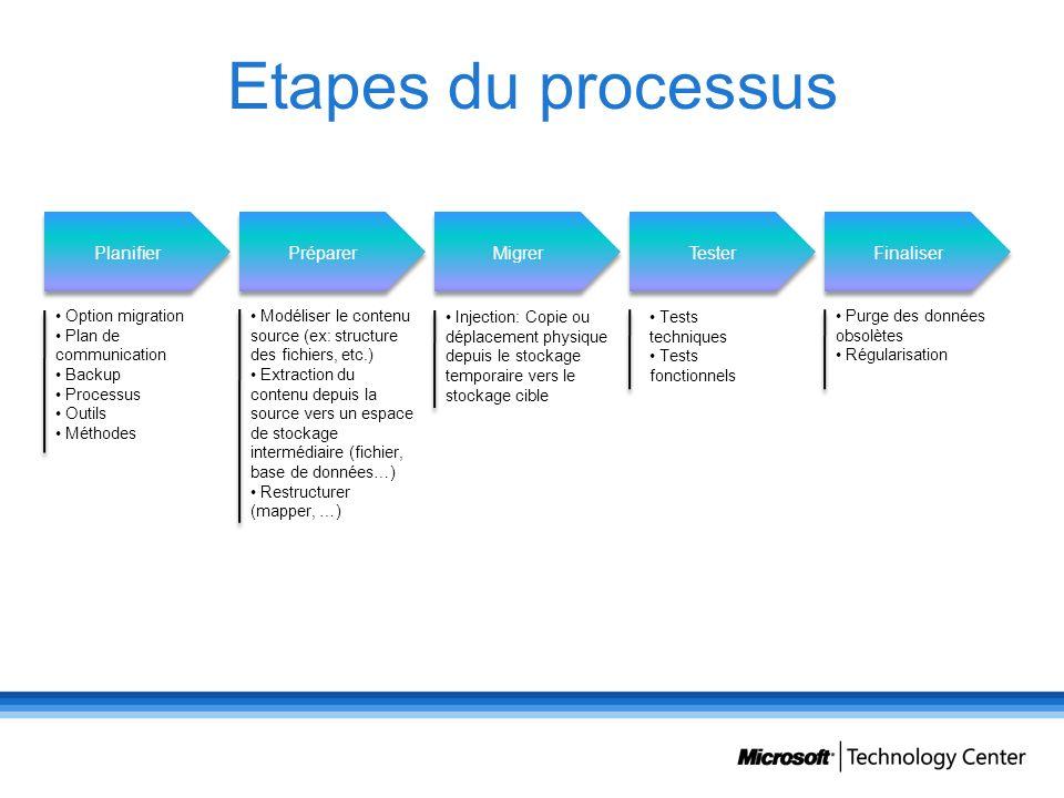 Etapes du processus Planifier Préparer Migrer Tester Finaliser Option migration Plan de communication Backup Processus Outils Méthodes Modéliser le co