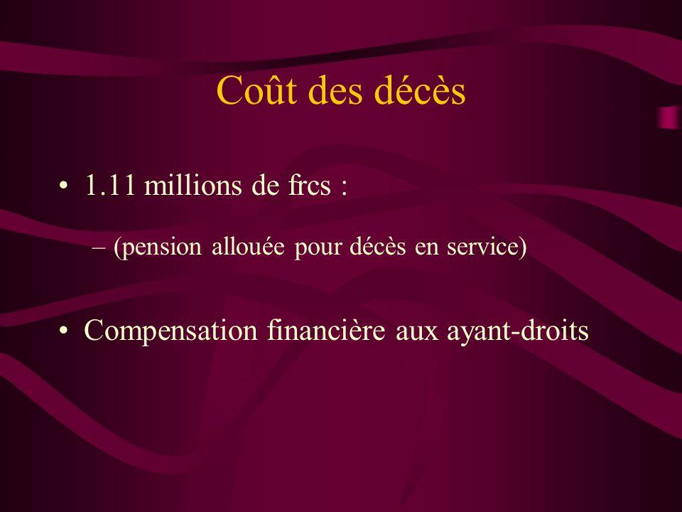 Coût des décès 1.11 millions de frcs : –(pension allouée pour décès en service) Compensation financière aux ayant-droits