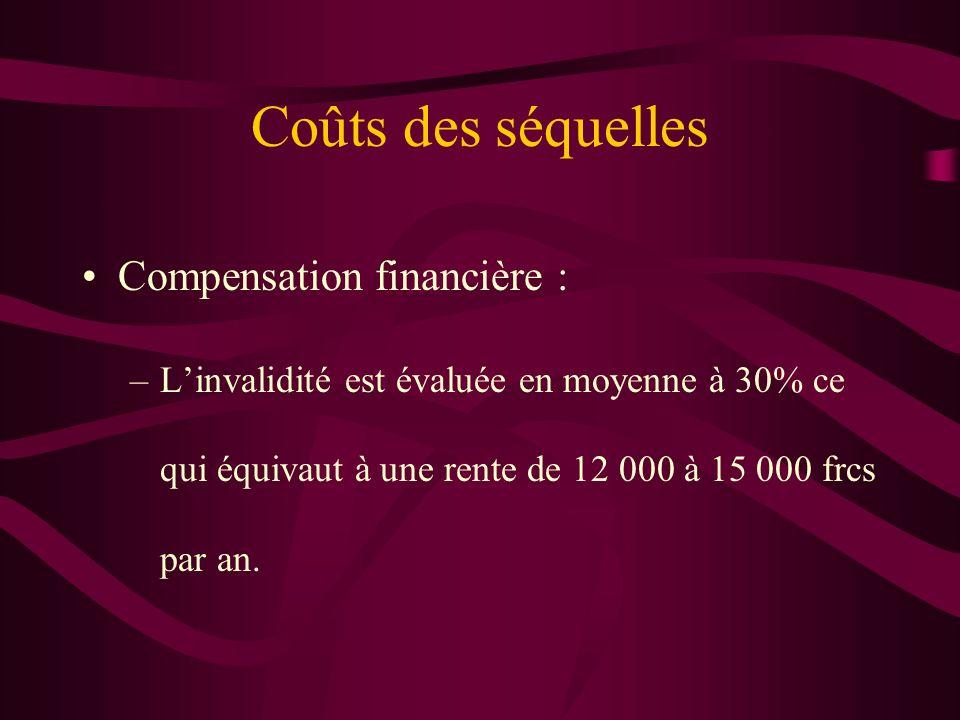 Coûts des séquelles Compensation financière : –Linvalidité est évaluée en moyenne à 30% ce qui équivaut à une rente de 12 000 à 15 000 frcs par an.