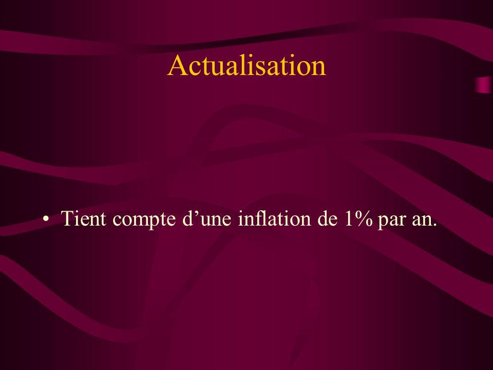 Actualisation Tient compte dune inflation de 1% par an.