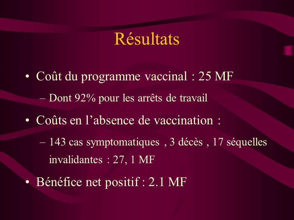 Résultats Coût du programme vaccinal : 25 MF –Dont 92% pour les arrêts de travail Coûts en labsence de vaccination : –143 cas symptomatiques, 3 décès, 17 séquelles invalidantes : 27, 1 MF Bénéfice net positif : 2.1 MF