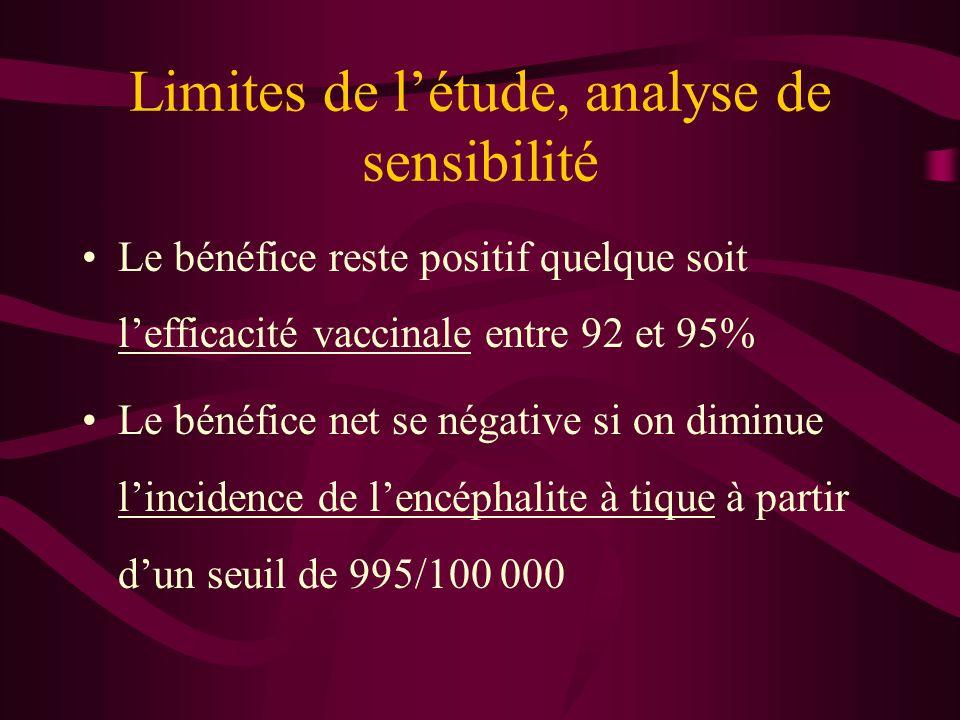 Limites de létude, analyse de sensibilité Le bénéfice reste positif quelque soit lefficacité vaccinale entre 92 et 95% Le bénéfice net se négative si on diminue lincidence de lencéphalite à tique à partir dun seuil de 995/100 000