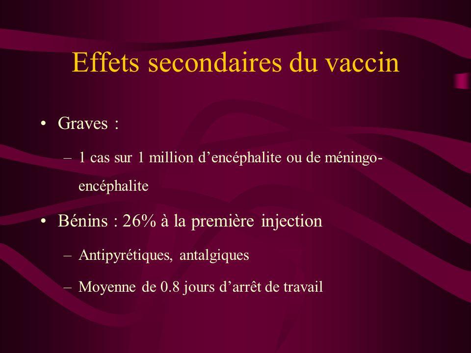 Effets secondaires du vaccin Graves : –1 cas sur 1 million dencéphalite ou de méningo- encéphalite Bénins : 26% à la première injection –Antipyrétiques, antalgiques –Moyenne de 0.8 jours darrêt de travail