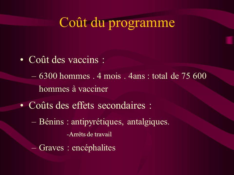 Coût du programme Coût des vaccins : –6300 hommes.