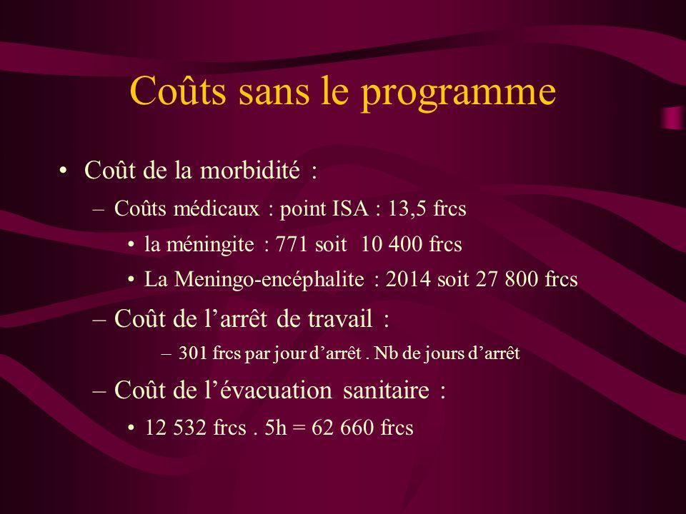 Coûts sans le programme Coût de la morbidité : –Coûts médicaux : point ISA : 13,5 frcs la méningite : 771 soit 10 400 frcs La Meningo-encéphalite : 2014 soit 27 800 frcs –Coût de larrêt de travail : –301 frcs par jour darrêt.