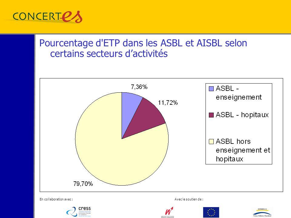 En collaboration avec : Avec le soutien de : Pourcentage d ETP dans les ASBL et AISBL selon certains secteurs dactivités