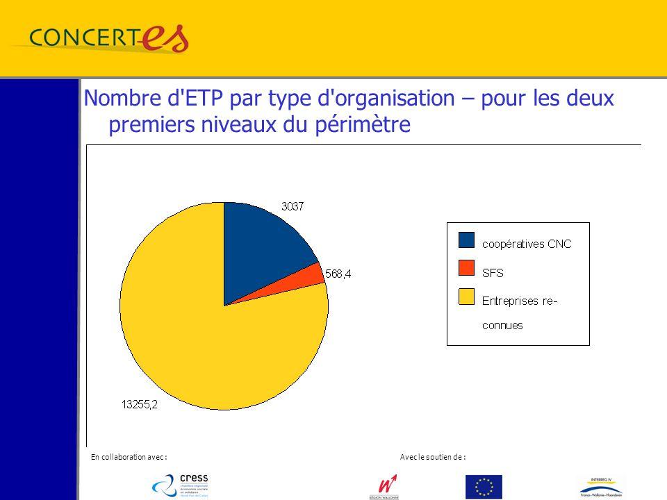 En collaboration avec : Avec le soutien de : Nombre d ETP par type d organisation – pour les deux premiers niveaux du périmètre
