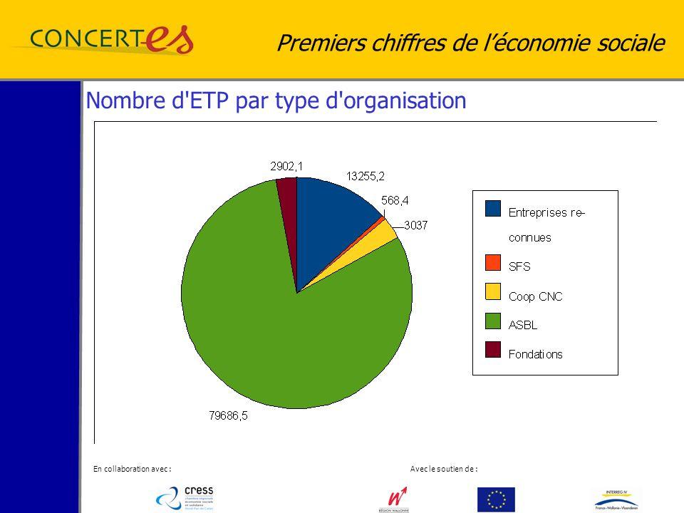 En collaboration avec : Avec le soutien de : Premiers chiffres de léconomie sociale Nombre d ETP par type d organisation