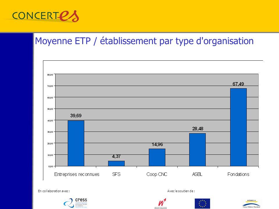 En collaboration avec : Avec le soutien de : Moyenne ETP / établissement par type d organisation