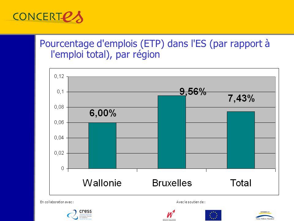 En collaboration avec : Avec le soutien de : Pourcentage d emplois (ETP) dans l ES (par rapport à l emploi total), par région