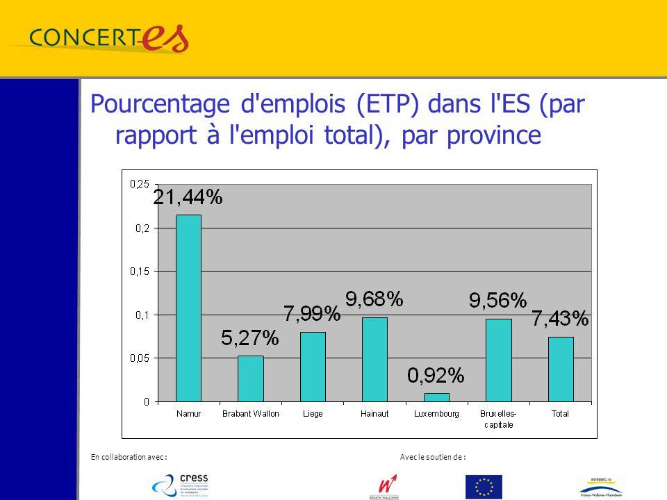 En collaboration avec : Avec le soutien de : Pourcentage d emplois (ETP) dans l ES (par rapport à l emploi total), par province