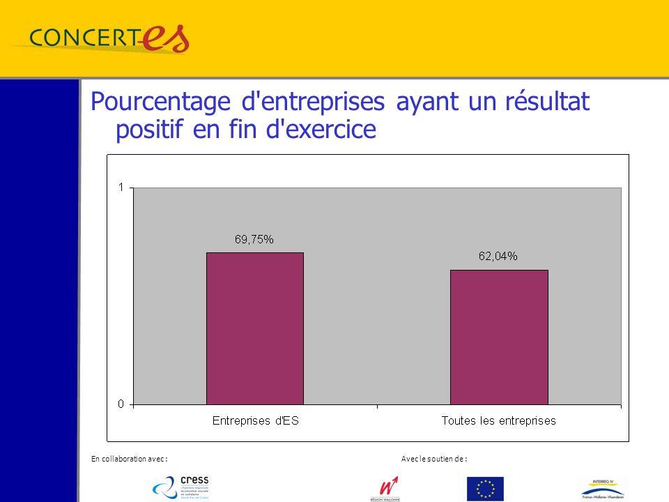 En collaboration avec : Avec le soutien de : Pourcentage d entreprises ayant un résultat positif en fin d exercice