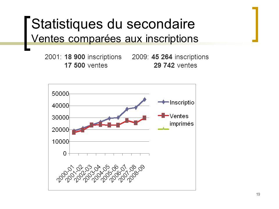 19 Statistiques du secondaire Ventes comparées aux inscriptions 2001: 18 900 inscriptions 2009: 45 264 inscriptions 17 500 ventes 29 742 ventes