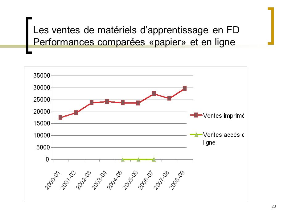 23 Les ventes de matériels dapprentissage en FD Performances comparées «papier» et en ligne
