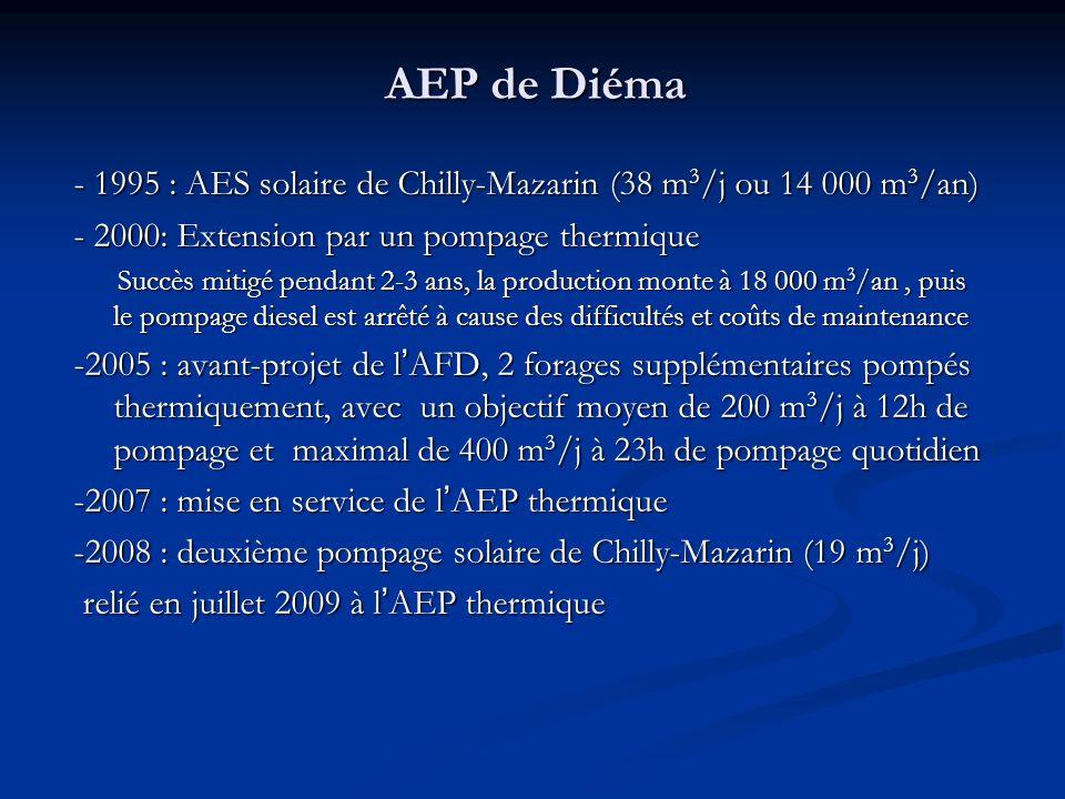 - 1995 : AES solaire de Chilly-Mazarin (38 m 3 /j ou 14 000 m 3 /an) - 2000: Extension par un pompage thermique Succès mitigé pendant 2-3 ans, la production monte à 18 000 m 3 /an, puis le pompage diesel est arrêté à cause des difficultés et coûts de maintenance Succès mitigé pendant 2-3 ans, la production monte à 18 000 m 3 /an, puis le pompage diesel est arrêté à cause des difficultés et coûts de maintenance -2005 : avant-projet de lAFD, 2 forages supplémentaires pompés thermiquement, avec un objectif moyen de 200 m 3 /j à 12h de pompage et maximal de 400 m 3 /j à 23h de pompage quotidien -2007 : mise en service de lAEP thermique -2008 : deuxième pompage solaire de Chilly-Mazarin (19 m 3 /j) relié en juillet 2009 à lAEP thermique relié en juillet 2009 à lAEP thermique