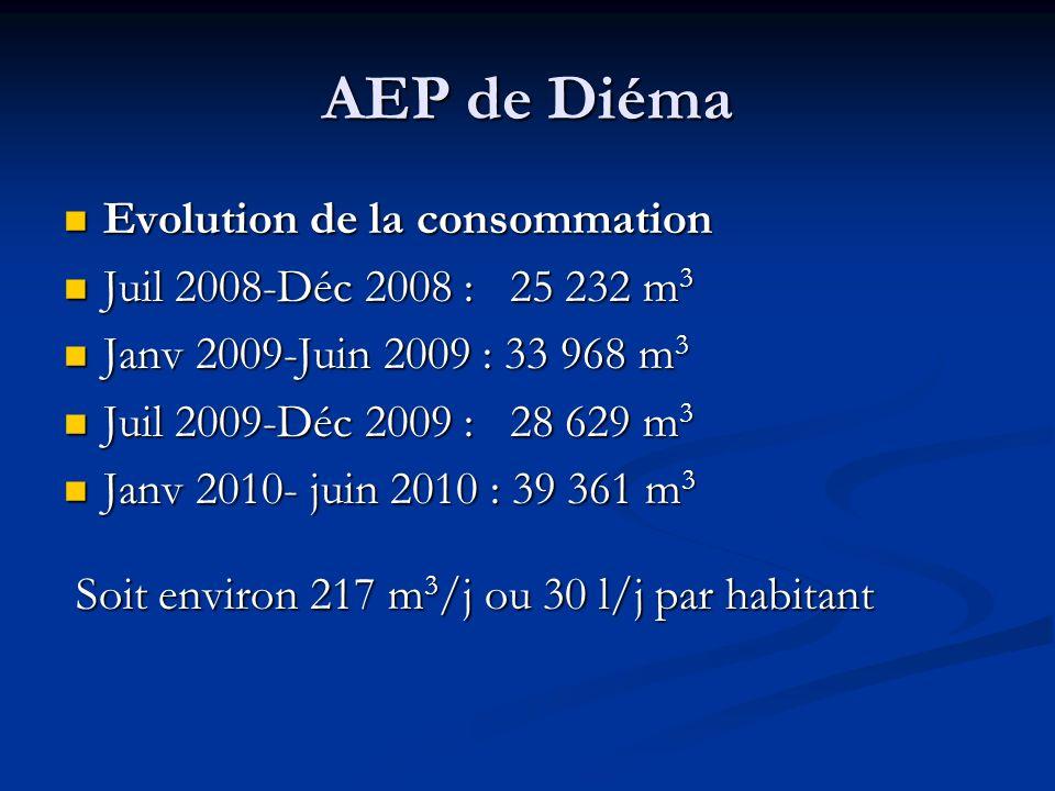 AEP de Diéma Evolution de la consommation Evolution de la consommation Juil 2008-Déc 2008 : 25 232 m 3 Juil 2008-Déc 2008 : 25 232 m 3 Janv 2009-Juin 2009 : 33 968 m 3 Janv 2009-Juin 2009 : 33 968 m 3 Juil 2009-Déc 2009 : 28 629 m 3 Juil 2009-Déc 2009 : 28 629 m 3 Janv 2010- juin 2010 : 39 361 m 3 Janv 2010- juin 2010 : 39 361 m 3 Soit environ 217 m 3 /j ou 30 l/j par habitant Soit environ 217 m 3 /j ou 30 l/j par habitant