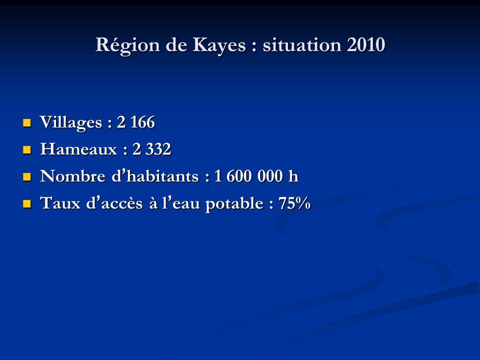 Région de Kayes : situation 2010 Villages : 2 166 Villages : 2 166 Hameaux : 2 332 Hameaux : 2 332 Nombre d habitants : 1 600 000 h Nombre d habitants : 1 600 000 h Taux d accès à l eau potable : 75% Taux d accès à l eau potable : 75%