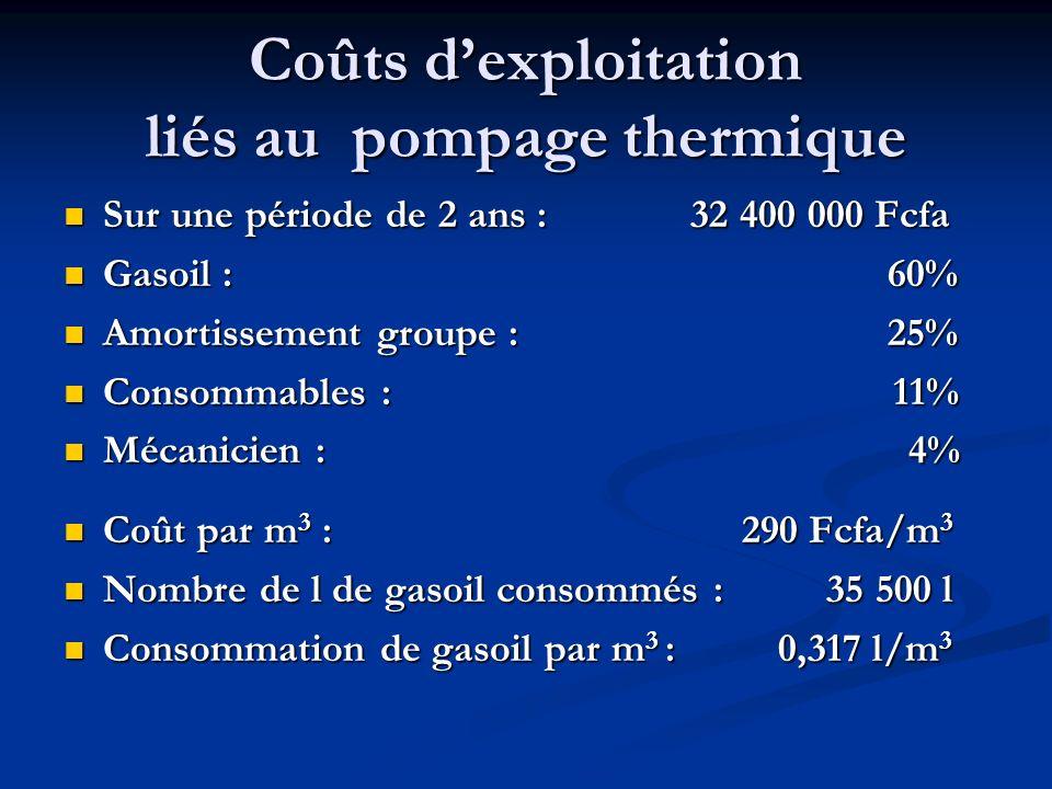 Coûts dexploitation liés au pompage thermique Sur une période de 2 ans : 32 400 000 Fcfa Sur une période de 2 ans : 32 400 000 Fcfa Gasoil : 60% Gasoil : 60% Amortissement groupe : 25% Amortissement groupe : 25% Consommables : 11% Consommables : 11% Mécanicien : 4% Mécanicien : 4% Coût par m 3 : 290 Fcfa/m 3 Coût par m 3 : 290 Fcfa/m 3 Nombre de l de gasoil consommés : 35 500 l Nombre de l de gasoil consommés : 35 500 l Consommation de gasoil par m 3 : 0,317 l/m 3 Consommation de gasoil par m 3 : 0,317 l/m 3