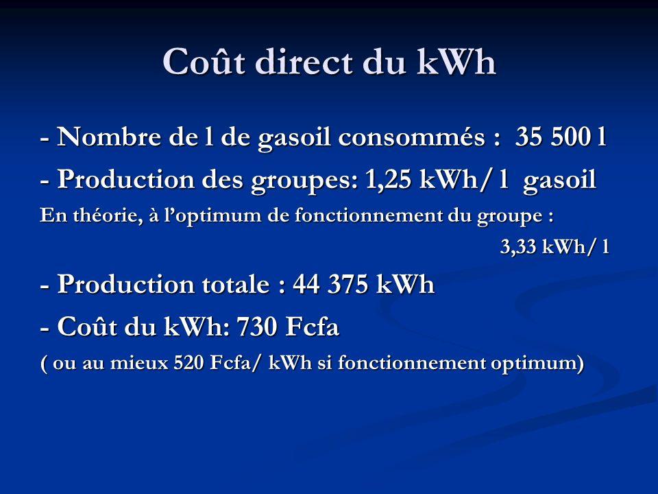 Coût direct du kWh - Nombre de l de gasoil consommés : 35 500 l - Production des groupes: 1,25 kWh/ l gasoil En théorie, à loptimum de fonctionnement du groupe : 3,33 kWh/ l 3,33 kWh/ l - Production totale : 44 375 kWh - Coût du kWh: 730 Fcfa ( ou au mieux 520 Fcfa/ kWh si fonctionnement optimum)