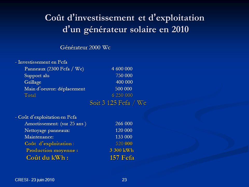 CRESI - 23 juin 2010 23 Coût d investissement et d exploitation d un générateur solaire en 2010 Générateur 2000 Wc Générateur 2000 Wc - Investissement en Fcfa Panneaux (2300 Fcfa / Wc) 4 600 000 Panneaux (2300 Fcfa / Wc) 4 600 000 Support alu 750 000 Grillage 400 000 Main d oeuvre: déplacement 500 000 Total 6 250 000 Soit 3 125 Fcfa / Wc Soit 3 125 Fcfa / Wc - Coût d exploitation en Fcfa Amortissement: (sur 25 ans ) 266 000 Amortissement: (sur 25 ans ) 266 000 Nettoyage panneaux: 120 000 Nettoyage panneaux: 120 000 Maintenance: 133 000 Maintenance: 133 000 Coût d exploitation : 520 000 Coût d exploitation : 520 000 Production moyenne : 3 300 kWh Production moyenne : 3 300 kWh Coût du kWh : 157 Fcfa Coût du kWh : 157 Fcfa