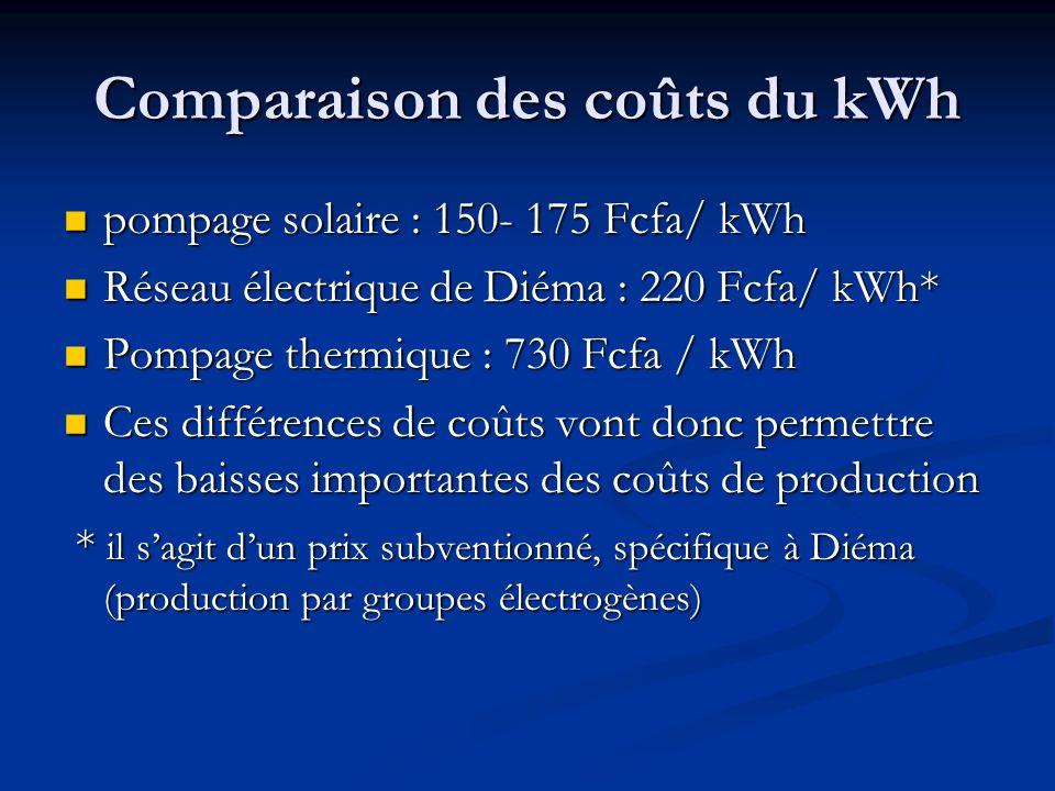 Comparaison des coûts du kWh pompage solaire : 150- 175 Fcfa/ kWh pompage solaire : 150- 175 Fcfa/ kWh Réseau électrique de Diéma : 220 Fcfa/ kWh* Réseau électrique de Diéma : 220 Fcfa/ kWh* Pompage thermique : 730 Fcfa / kWh Pompage thermique : 730 Fcfa / kWh Ces différences de coûts vont donc permettre des baisses importantes des coûts de production Ces différences de coûts vont donc permettre des baisses importantes des coûts de production * il sagit dun prix subventionné, spécifique à Diéma (production par groupes électrogènes) * il sagit dun prix subventionné, spécifique à Diéma (production par groupes électrogènes)