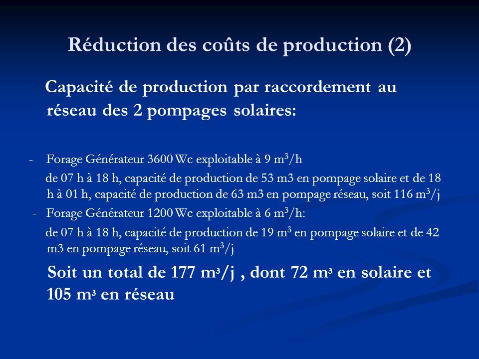 Réduction des coûts de production (2) Capacité de production par raccordement au réseau des 2 pompages solaires: - Forage Générateur 3600 Wc exploitable à 9 m 3 /h de 07 h à 18 h, capacité de production de 53 m3 en pompage solaire et de 18 h à 01 h, capacité de production de 63 m3 en pompage réseau, soit 116 m 3 /j - Forage Générateur 1200 Wc exploitable à 6 m 3 /h: de 07 h à 18 h, capacité de production de 19 m 3 en pompage solaire et de 42 m3 en pompage réseau, soit 61 m 3 /j Soit un total de 177 m 3 /j, dont 72 m 3 en solaire et 105 m 3 en réseau