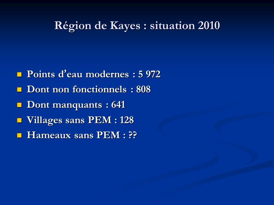 Région de Kayes : situation 2010 Points d eau modernes : 5 972 Points d eau modernes : 5 972 Dont non fonctionnels : 808 Dont non fonctionnels : 808 Dont manquants : 641 Dont manquants : 641 Villages sans PEM : 128 Villages sans PEM : 128 Hameaux sans PEM : ?.